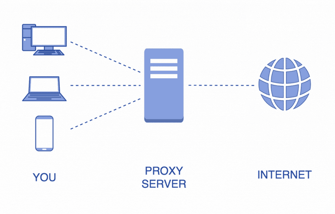 Best Platforms To Use Residential proxies